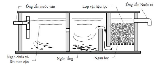Bể phốt là gì ? Cấu tạo và nguyên lý hoạt động của bể phốt